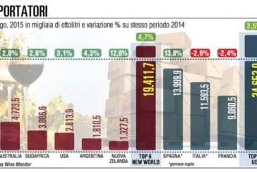 Export di vino del Sud del Mondo cresce