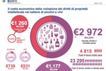 Miliardi di euro in vini e alcolici persi nella UE causa contraffazione