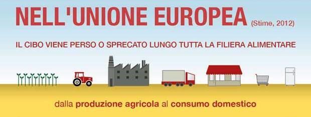Photo of L'Unione Europea e lo spreco di cibo, si litiga su definizioni terminologiche