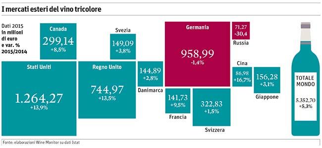Lo stato della agricoltura italiana e le prospettive per le cantine